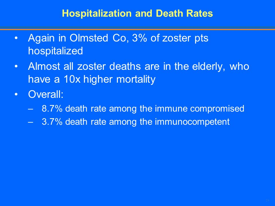 24 Hospitalization and Death Rates Again in Olmsted Co, 3% of zoster pts hospitalized Almost all zoster deaths are in the elderly, who have a 10x high