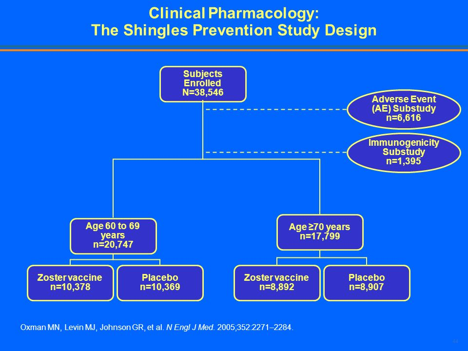 44 Clinical Pharmacology: The Shingles Prevention Study Design Subjects Enrolled N=38,546 Age 60 to 69 years n=20,747 Age 70 years n=17,799 Zoster vac