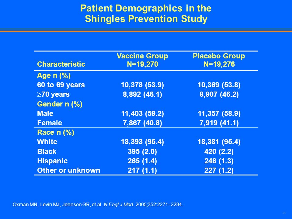 45 Patient Demographics in the Shingles Prevention Study Characteristic Vaccine Group N=19,270 Placebo Group N=19,276 Age n (%) 60 to 69 years10,378 (