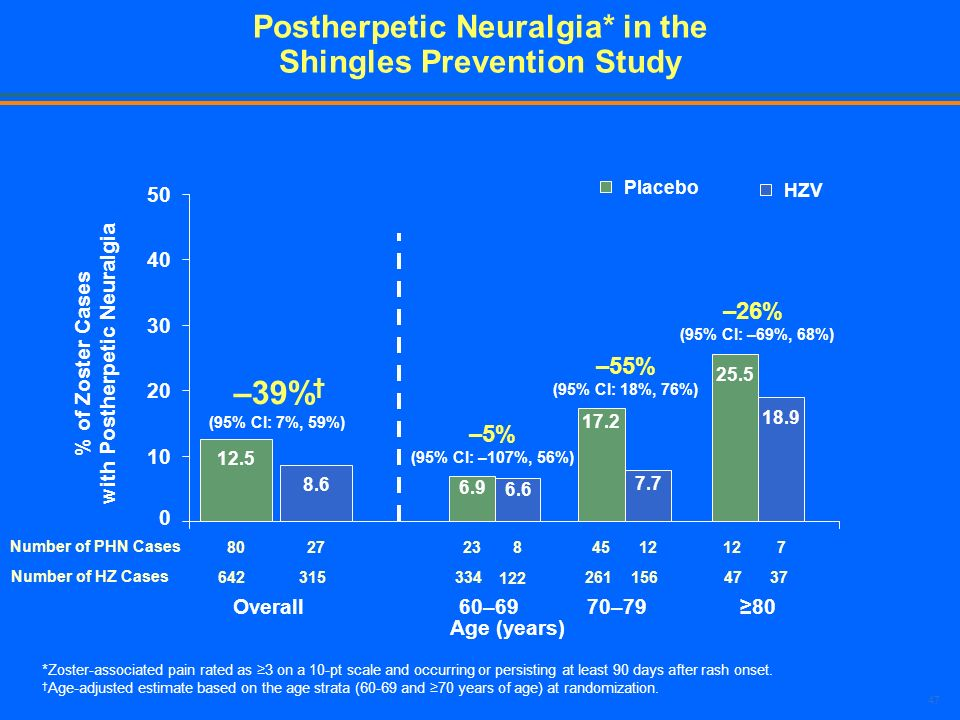 47 Postherpetic Neuralgia* in the Shingles Prevention Study *Zoster-associated pain rated as 3 on a 10-pt scale and occurring or persisting at least 9