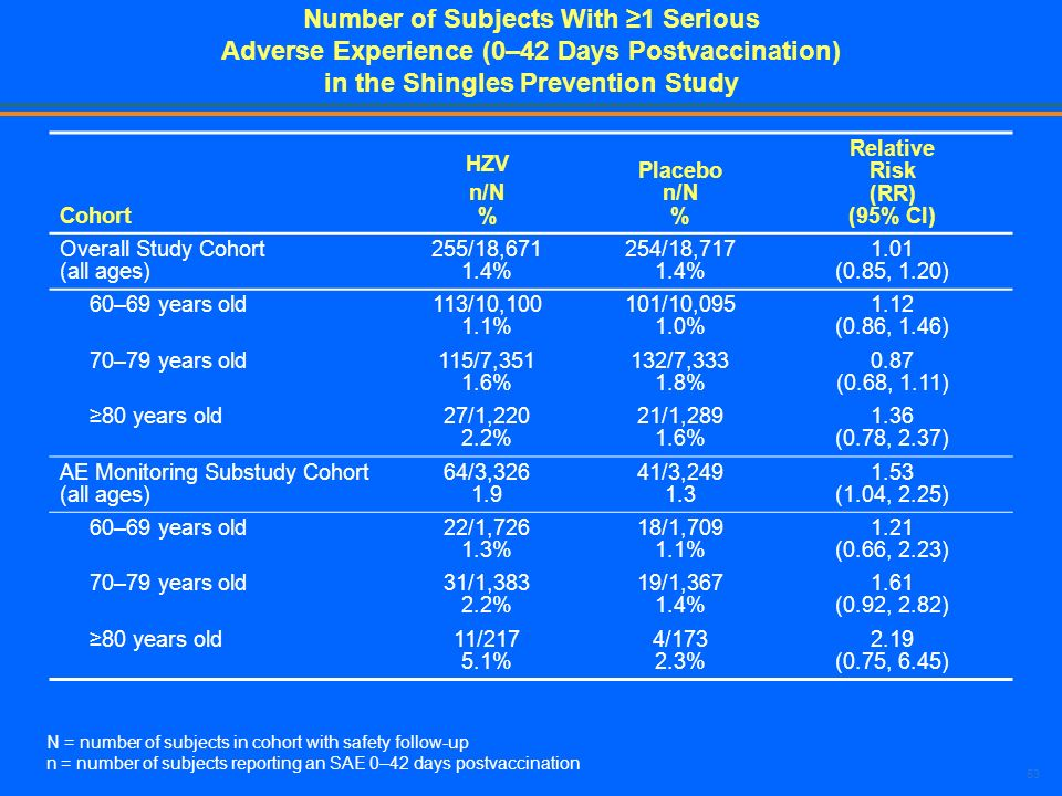 53 Number of Subjects With 1 Serious Adverse Experience (0–42 Days Postvaccination) in the Shingles Prevention Study Cohort HZV n/N % Placebo n/N % Re