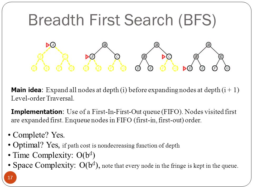 Breadth First Search (BFS) 17 Complete? Yes. Optimal? Yes, if path cost is nondecreasing function of depth Time Complexity: O(b d ) Space Complexity: