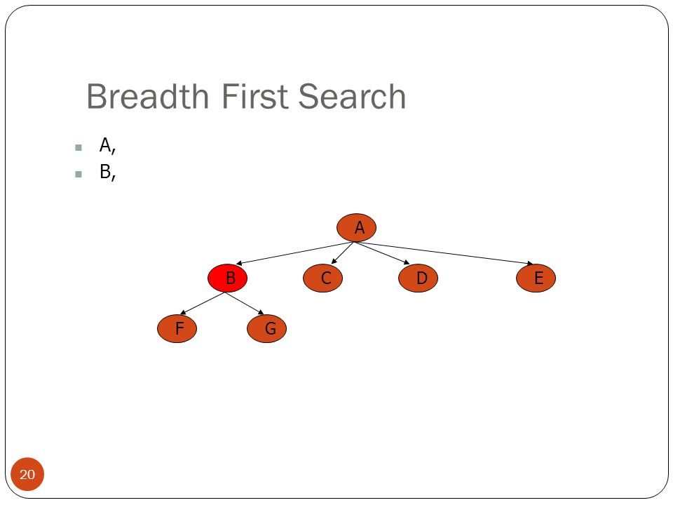 Breadth First Search 20 A, B, A BCED FG