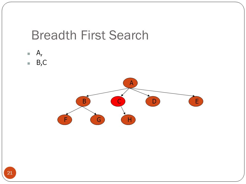 Breadth First Search 21 A, B,C A BCED FGH