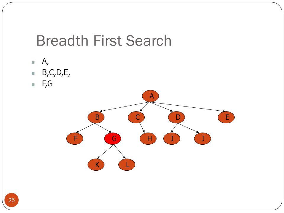 Breadth First Search 25 A, B,C,D,E, F,G A BCED FGHIJ KL
