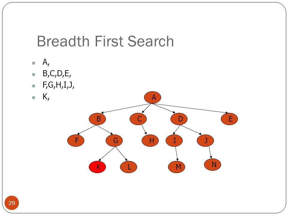 Breadth First Search 29 A, B,C,D,E, F,G,H,I,J, K, A BCED FGHIJ KLM N