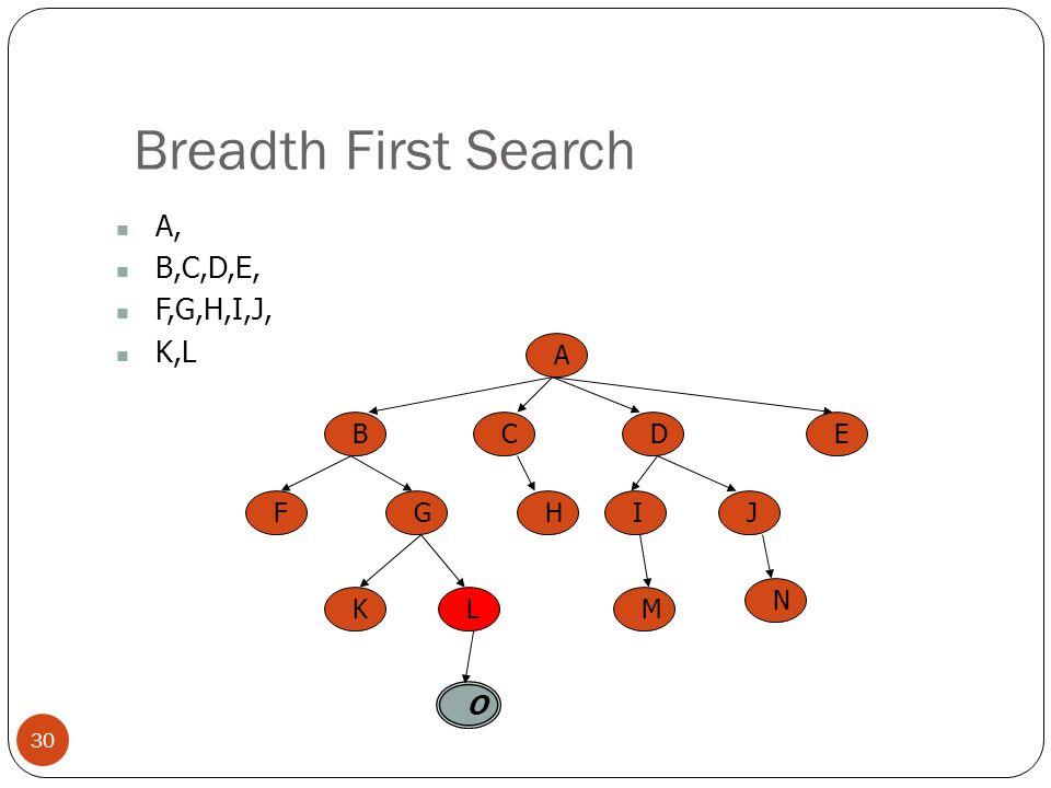 Breadth First Search 30 A, B,C,D,E, F,G,H,I,J, K,L A BCED FGHIJ KL O M N