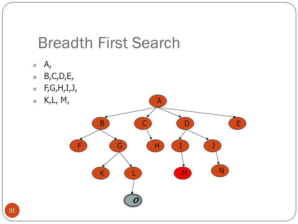 Breadth First Search 31 A, B,C,D,E, F,G,H,I,J, K,L, M, A BCED FGHIJ KL O M N
