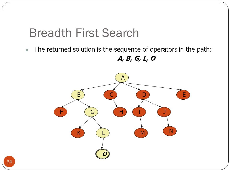 Breadth First Search 34 The returned solution is the sequence of operators in the path: A, B, G, L, O A BCED FGHIJ KL O M N
