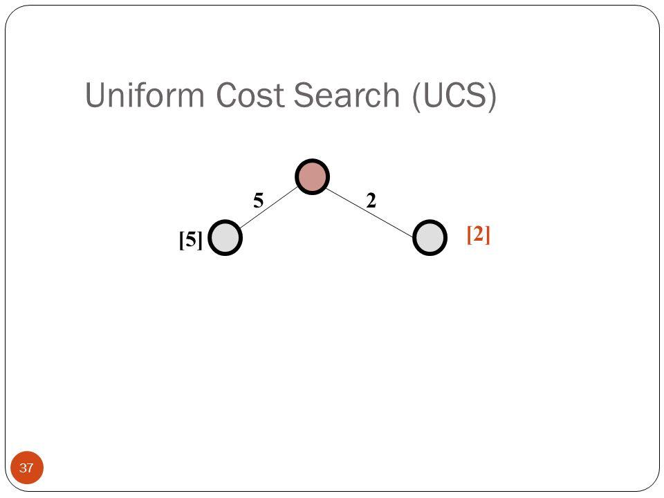 Uniform Cost Search (UCS) 37 25 [5] [2]
