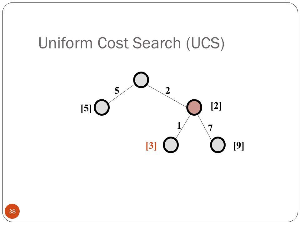 Uniform Cost Search (UCS) 38 25 1 7 [5] [2] [9][3]