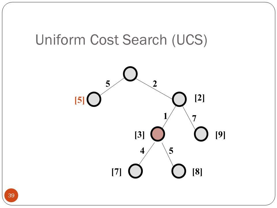 Uniform Cost Search (UCS) 39 25 1 7 45 [5] [2] [9][3] [7][8]