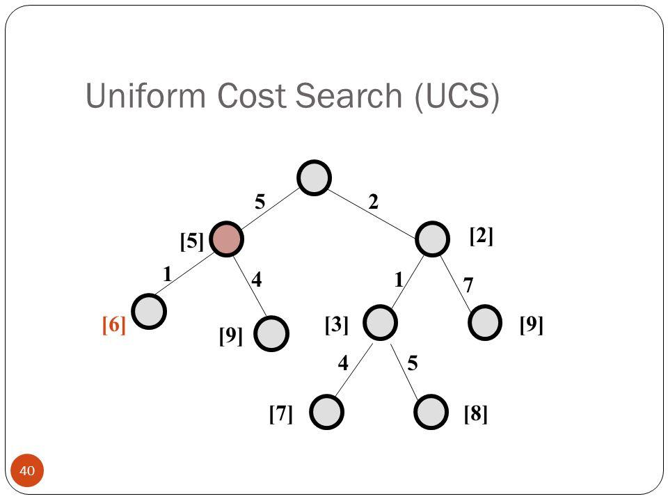 Uniform Cost Search (UCS) 40 25 1 7 45 [5] [2] [9][3] [7][8] 1 4 [9] [6]