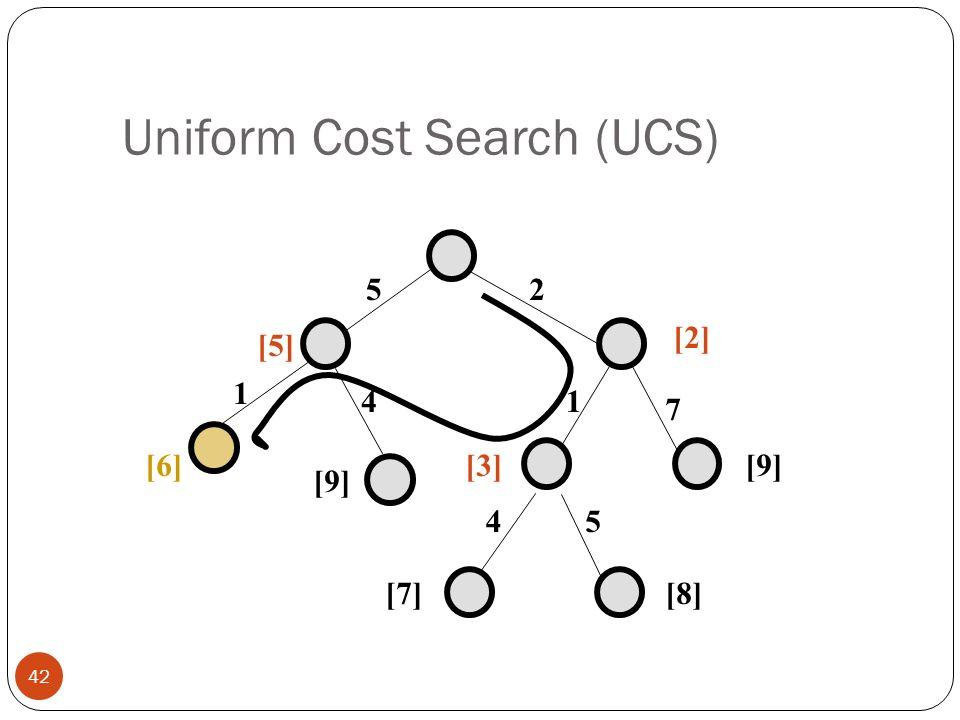 Uniform Cost Search (UCS) 42 25 1 7 45 [5] [2] [9][3] [7][8] 1 4 [9] [6]