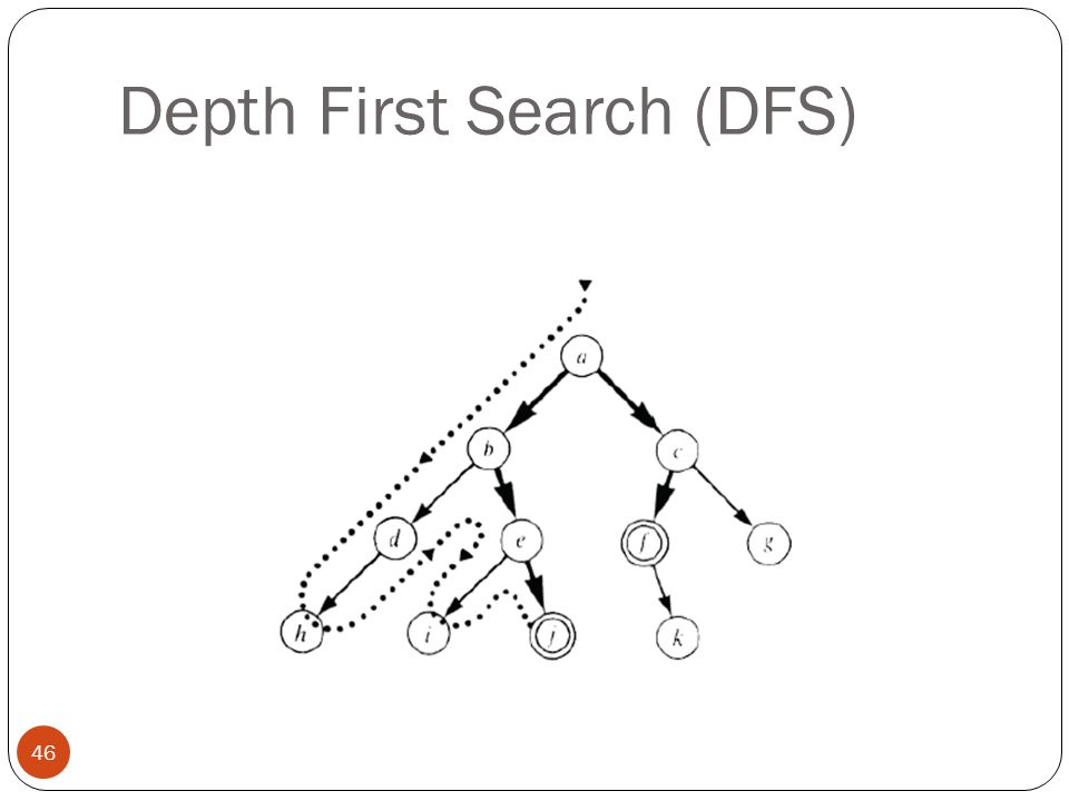 Depth First Search (DFS) 46