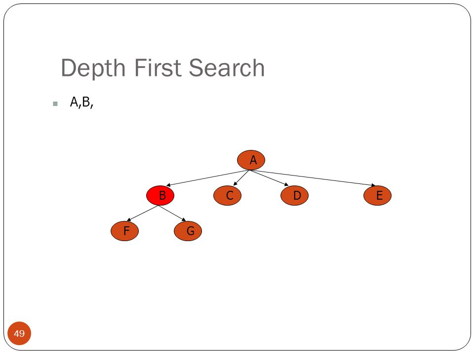 Depth First Search 49 A,B, A BCED FG
