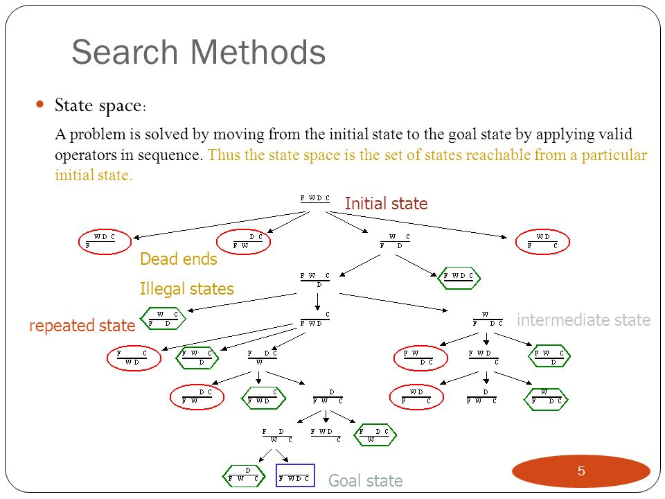 Searching for a solution: We start with the initial state and keep using the operators to expand the parent nodes till we find a goal state.