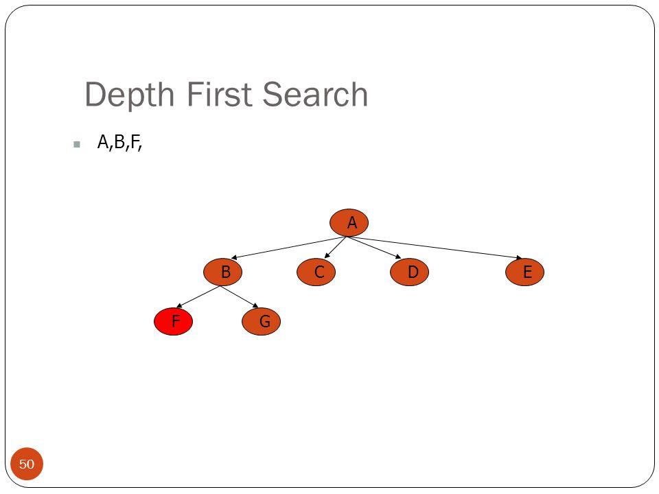 Depth First Search 50 A,B,F, A BCED FG