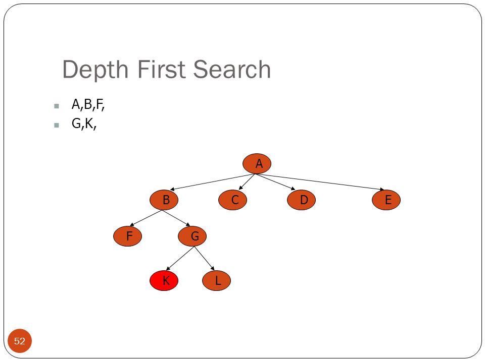 Depth First Search 52 A,B,F, G,K, A BCED FG KL