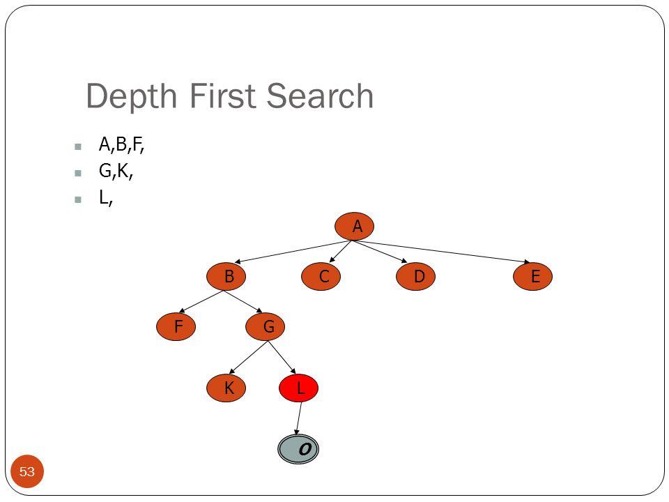 Depth First Search 53 A,B,F, G,K, L, A BCED FG KL O