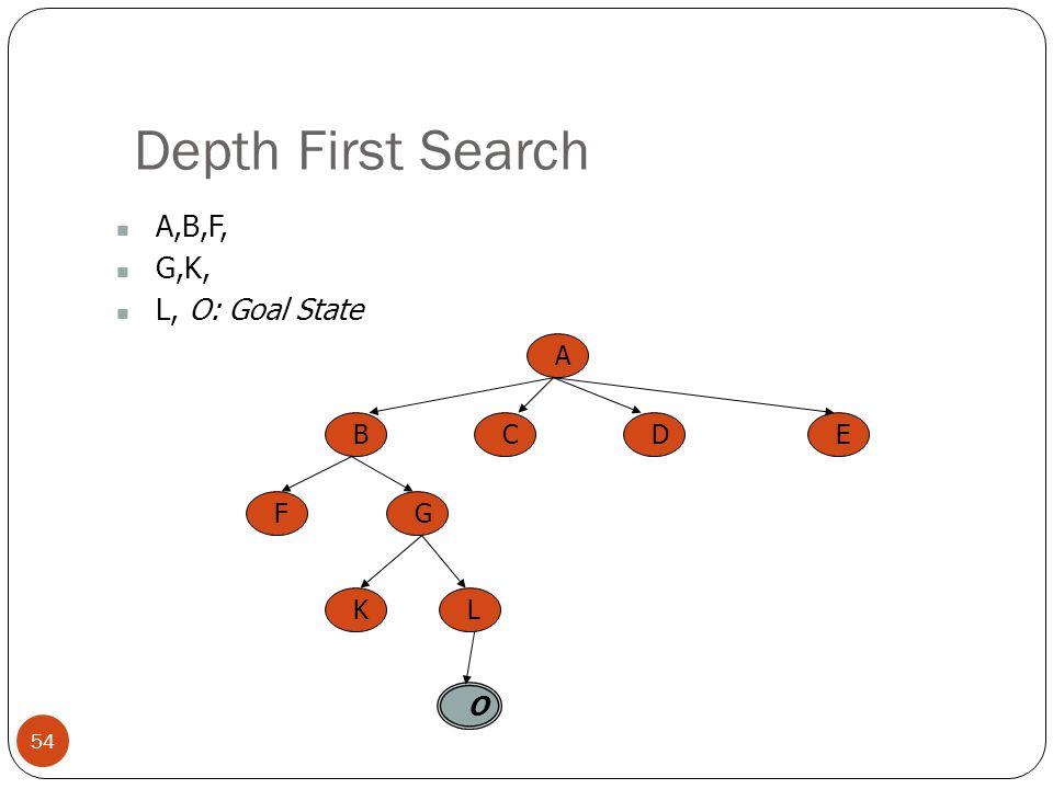 Depth First Search 54 A,B,F, G,K, L, O: Goal State A BCED FG KL O
