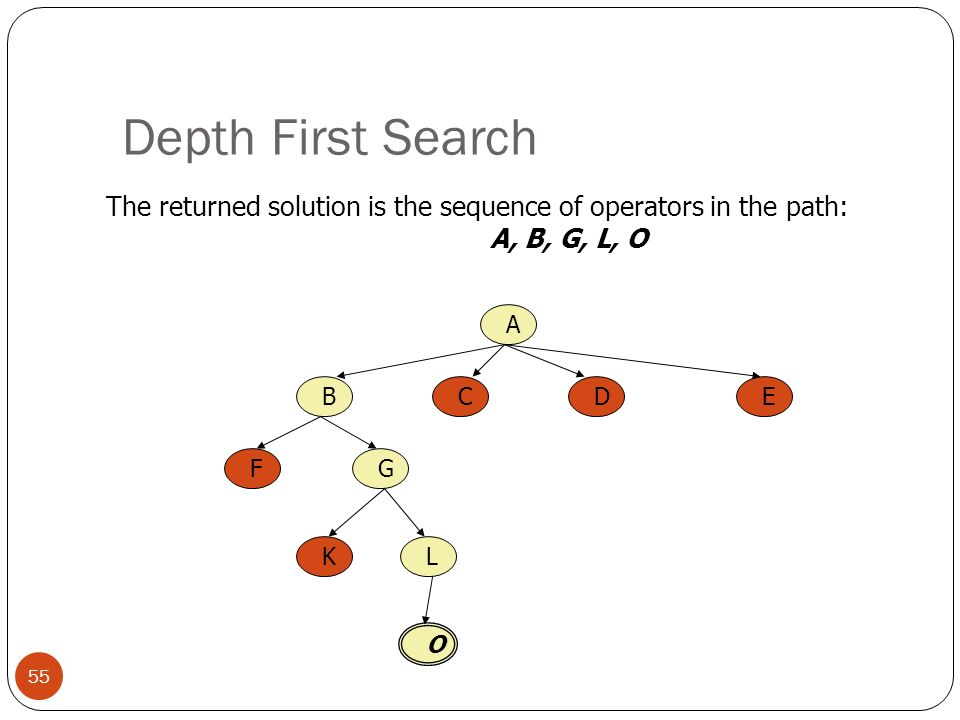 Depth First Search 55 The returned solution is the sequence of operators in the path: A, B, G, L, O A BCED FG KL O