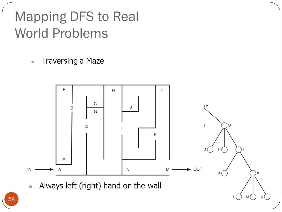 Mapping DFS to Real World Problems 58 Traversing a Maze Always left (right) hand on the wall