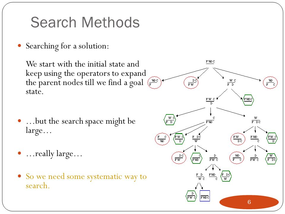 Bi-Directional Search (BDS) Basic Search Algorithms Uninformed Search