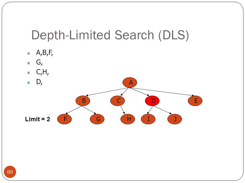 Depth-Limited Search (DLS) 69 A,B,F, G, C,H, D, A BCED FGHIJ Limit = 2