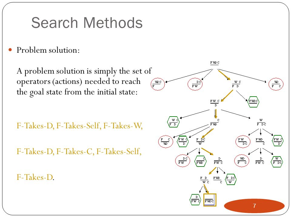 Bi-directional Search (BDS) 88 Main idea: Start searching from both the initial state and the goal state, meet in the middle.