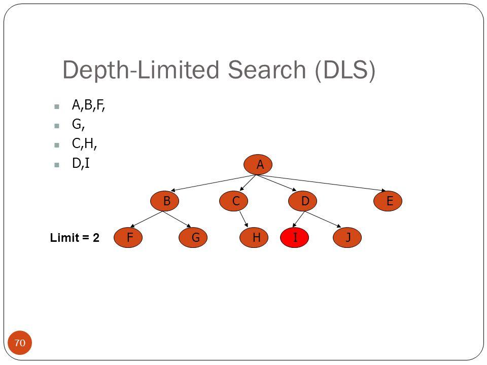 Depth-Limited Search (DLS) 70 A,B,F, G, C,H, D,I A BCED FGHIJ Limit = 2