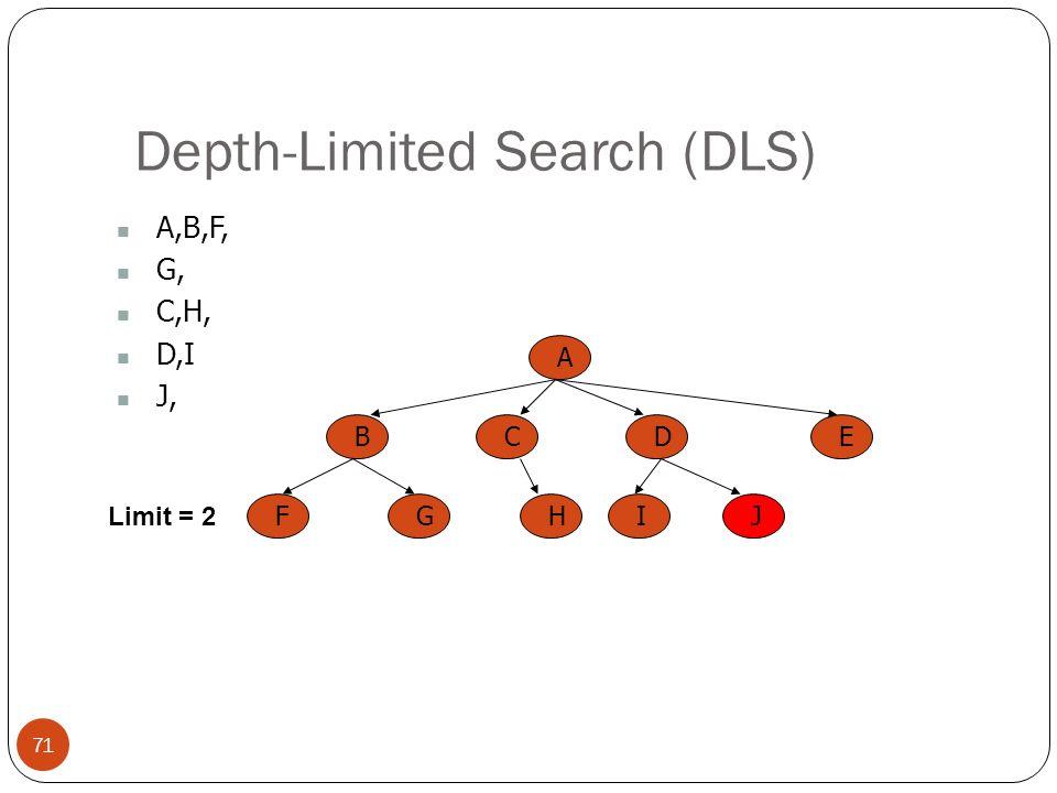 Depth-Limited Search (DLS) 71 A,B,F, G, C,H, D,I J, A BCED FGHIJ Limit = 2