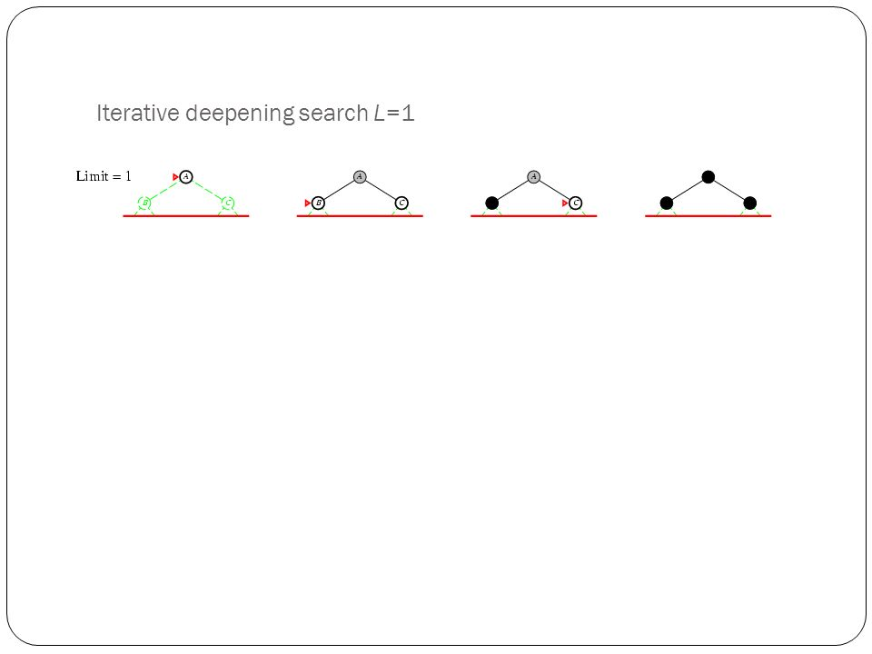 Iterative deepening search L=1