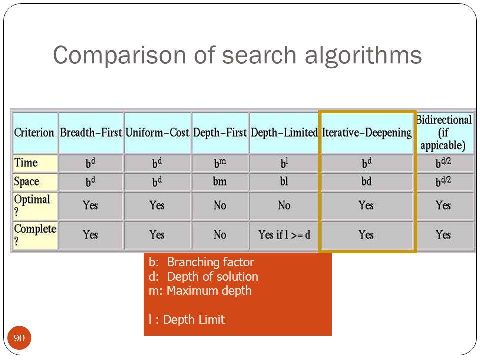 Comparison of search algorithms 90 b: Branching factor d: Depth of solution m: Maximum depth l : Depth Limit