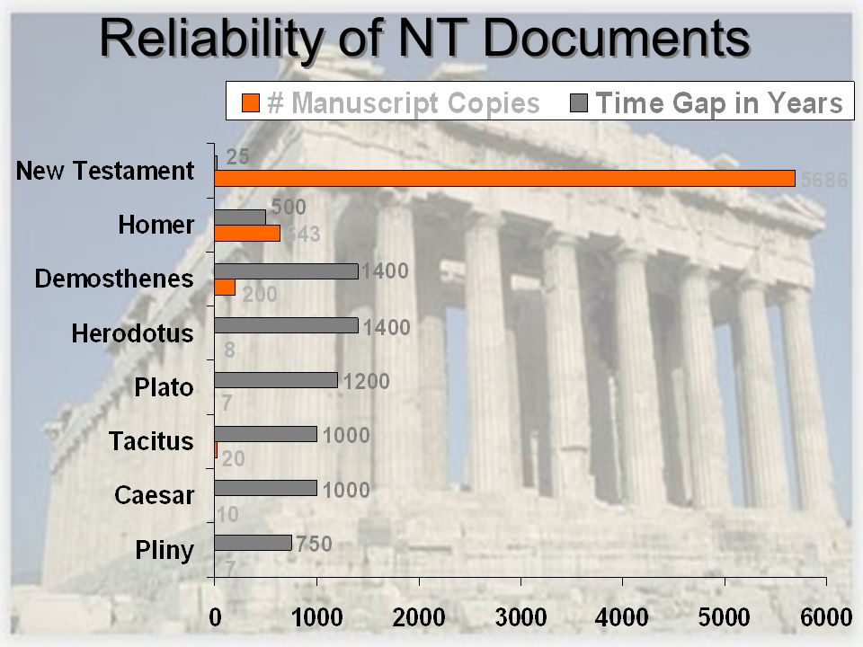 Reliability of NT Documents