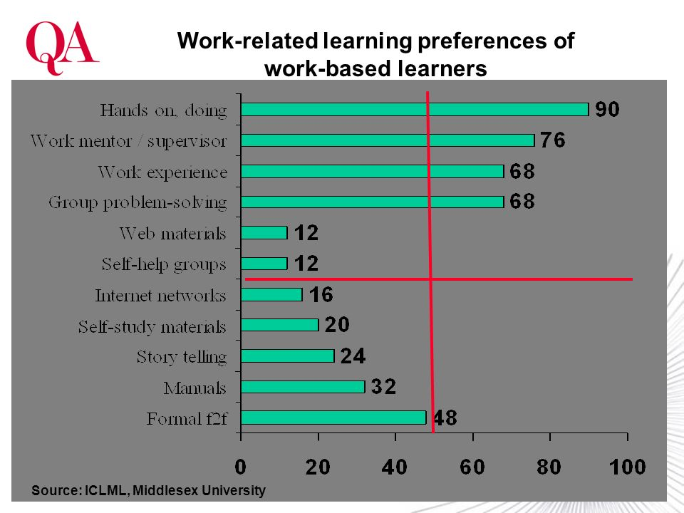 Work-related learning preferences of work-based learners Source: ICLML, Middlesex University