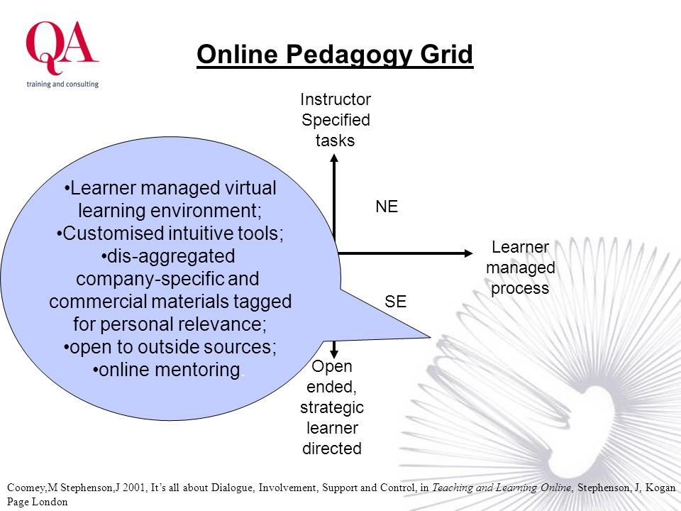 Learner managed process Instructor Controlled Process Open ended, strategic learner directed Instructor Specified tasks NW NE SWSE Online Pedagogy Gri