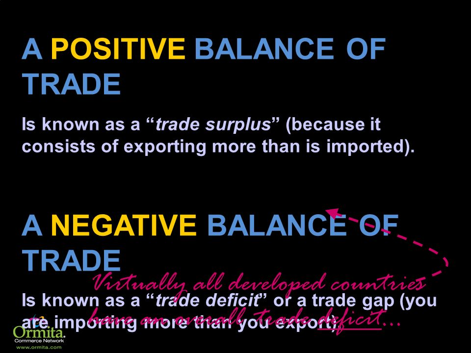 A POSITIVE BALANCE OF TRADE Is known as a trade surplus (because it consists of exporting more than is imported). A NEGATIVE BALANCE OF TRADE Is known