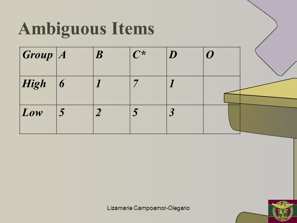 Ambiguous Items GroupABC*DO High6171 Low5253 Lizamarie Campoamor-Olegario