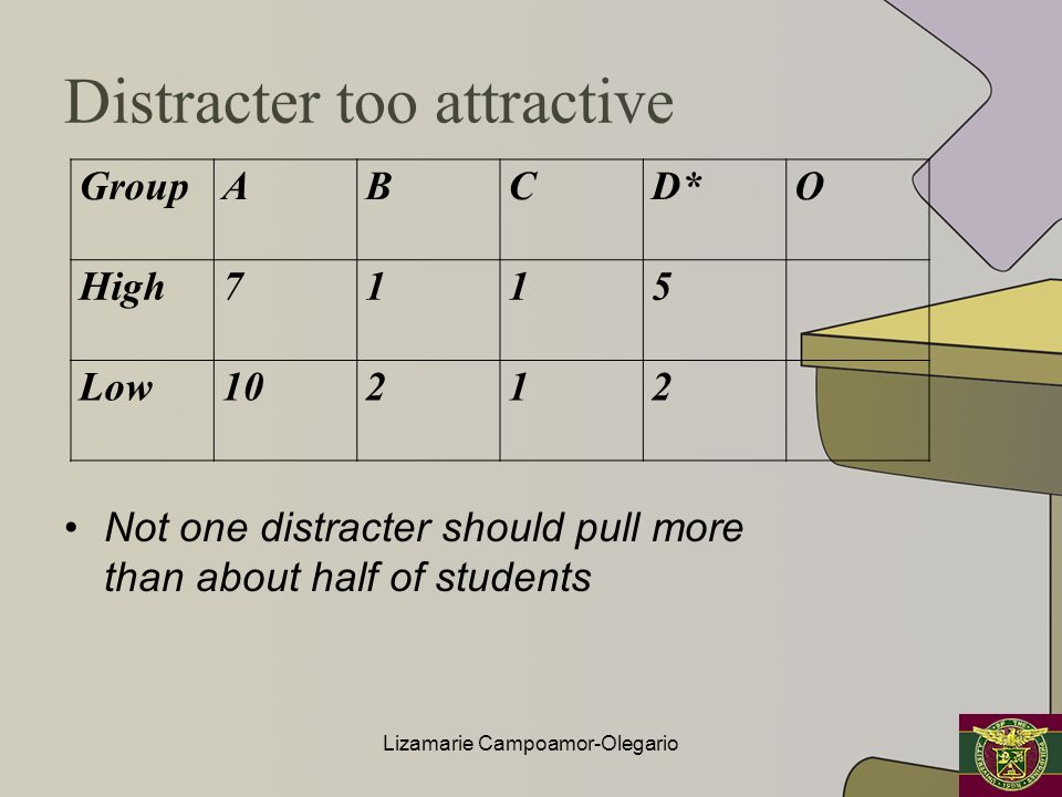Distracter too attractive Not one distracter should pull more than about half of students GroupABCD*O High7115 Low10212 Lizamarie Campoamor-Olegario