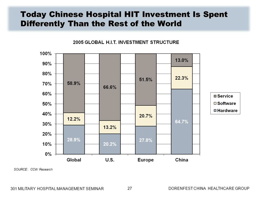 301 MILITARY HOSPITAL MANAGEMENT SEMINAR DORENFEST CHINA HEALTHCARE GROUP 27 Today Chinese Hospital HIT Investment Is Spent Differently Than the Rest