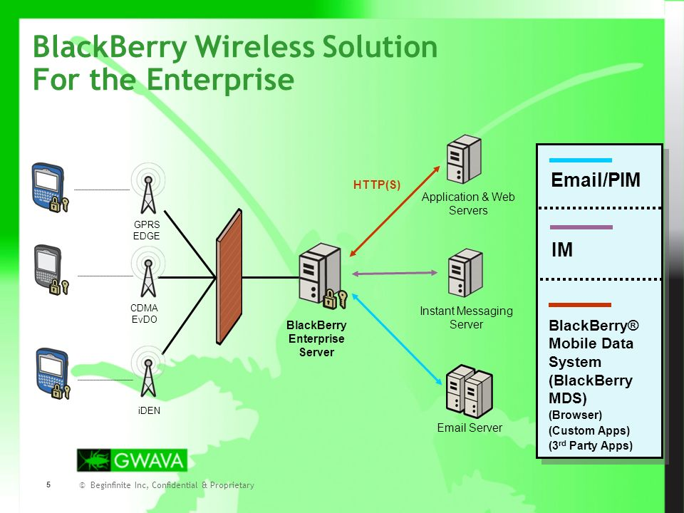© Beginfinite Inc, Confidential & Proprietary 6 BlackBerry Wireless Solution enables new wireless applications to be deployed without the need to: Purchase or manage new wireless connections or new pricing plans Worry about security beyond the firewall Worry about remote connectivity & support for multiple networks (including roaming!) Worry about how to deploy to hundreds of users in an organization Easily extend existing business applications and processes wirelessly Low cost to develop & ease of deployment Choice of application models –BlackBerry Browser –Custom Rich-Client Applications –Third Party Solutions from BlackBerry Partner Community BlackBerry Wireless Solution For the Enterprise – Beyond Email