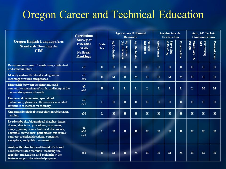 Oregon Career and Technical Education Oregon English Language Arts Standards/Benchmarks CIM Curriculum Survey of Essential Skills National Rankings St