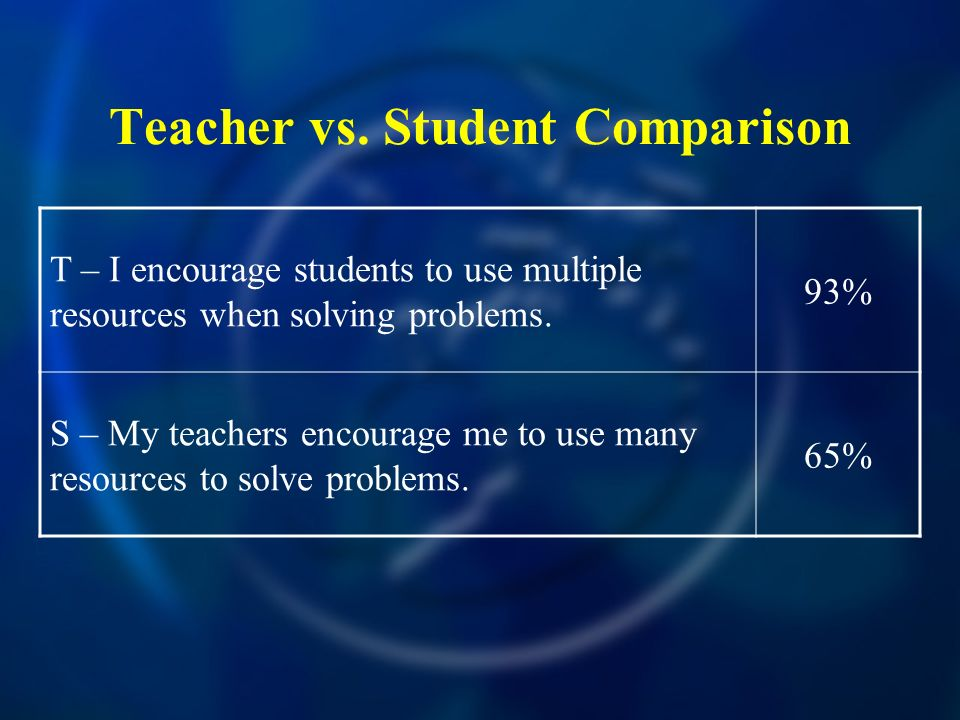 Teacher vs. Student Comparison T – I encourage students to use multiple resources when solving problems. 93% S – My teachers encourage me to use many