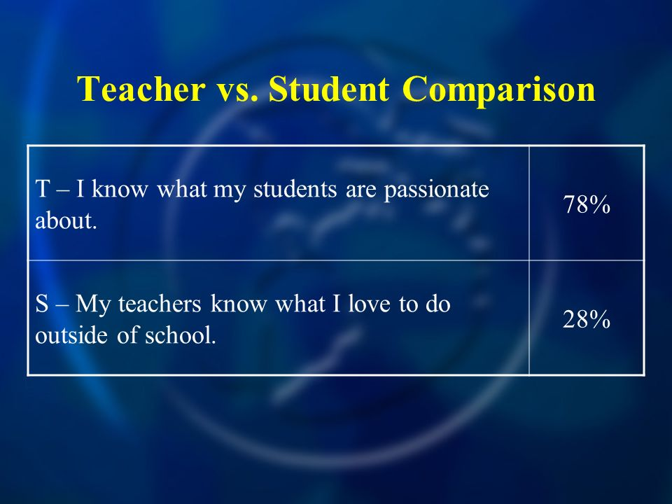 Teacher vs. Student Comparison T – I know what my students are passionate about. 78% S – My teachers know what I love to do outside of school. 28%
