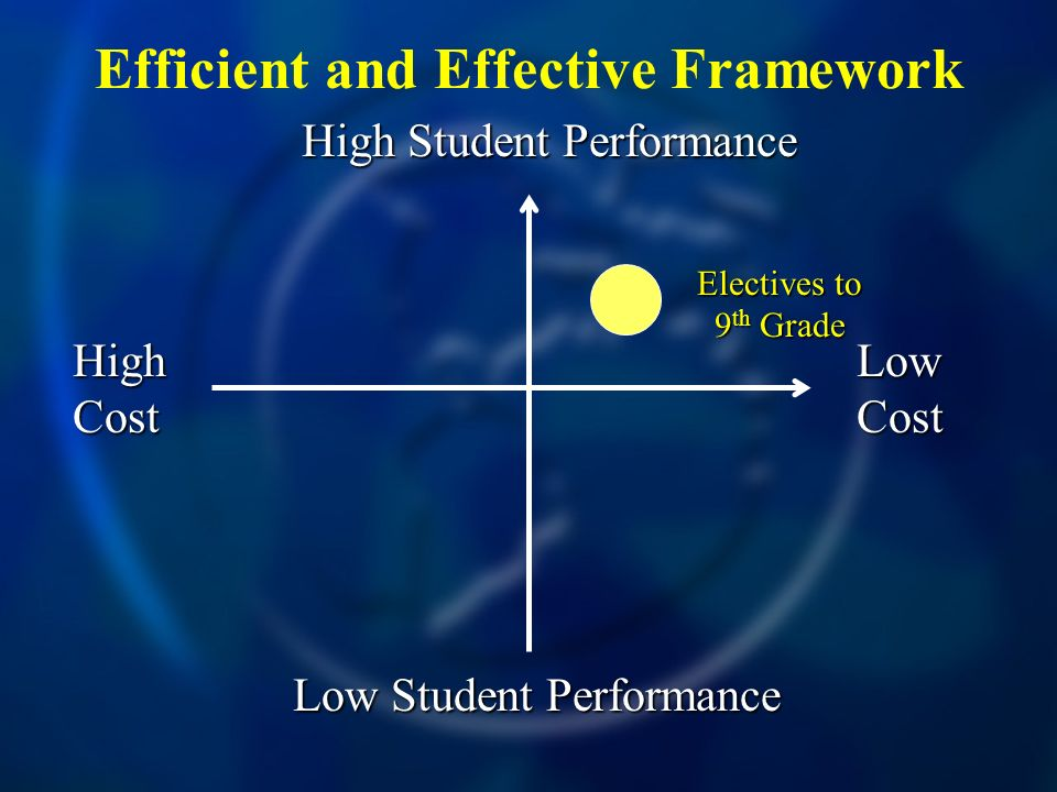 Efficient and Effective Framework High Cost Low Cost High Student Performance Low Student Performance Electives to 9 th Grade