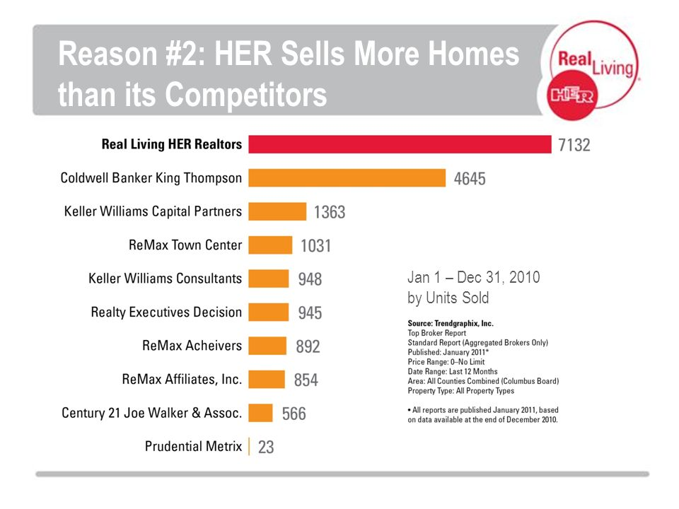 Jan 1 – Dec 31, 2010 by Units Sold Reason #2: HER Sells More Homes than its Competitors