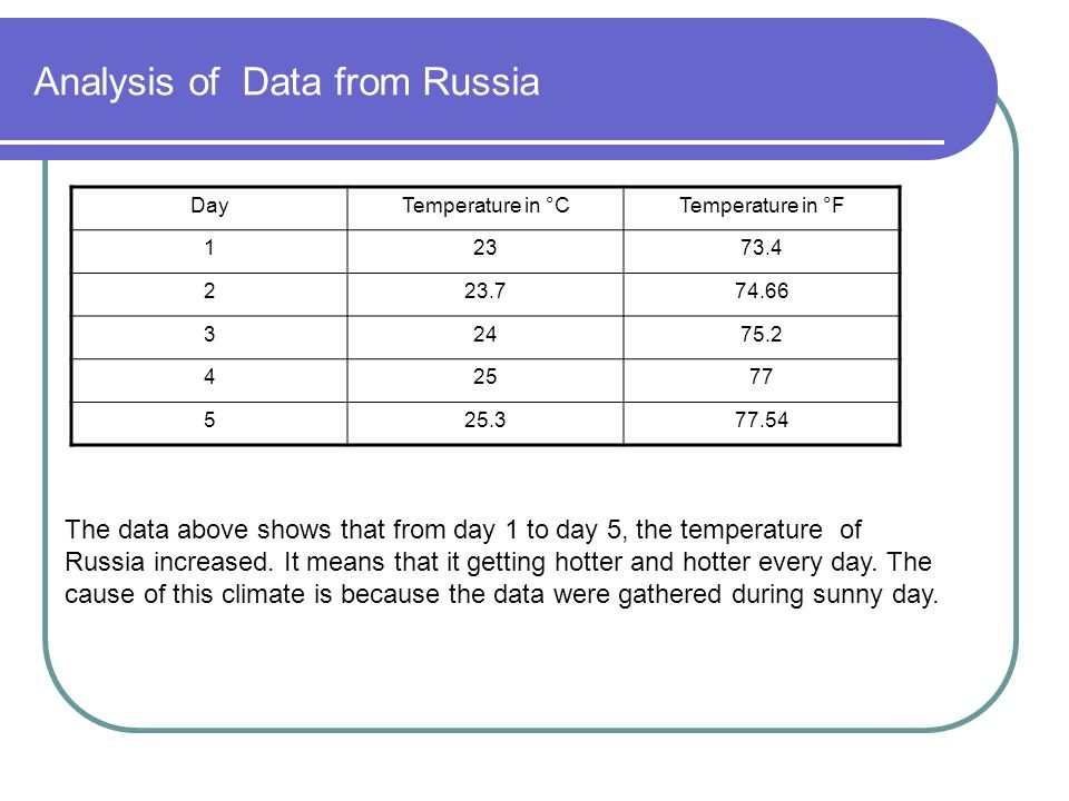 Analysis of Data from Russia DayTemperature in °CTemperature in °F 12373.4 223.774.66 32475.2 42577 525.377.54 The data above shows that from day 1 to