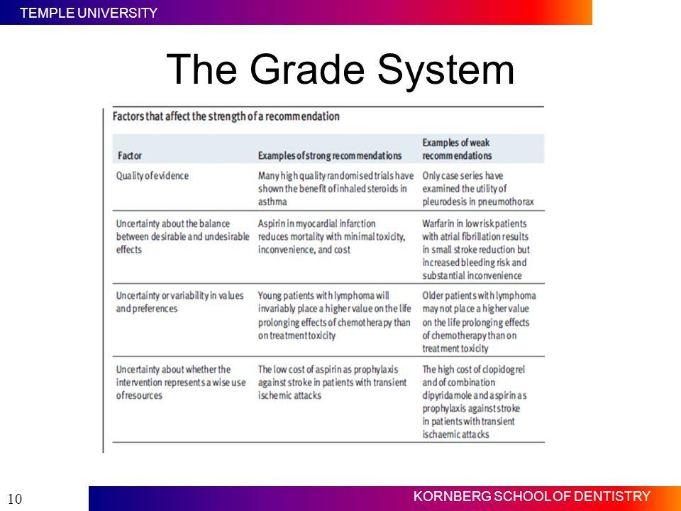 TEMPLE UNIVERSITY KORNBERG SCHOOL OF DENTISTRY 10 The Grade System