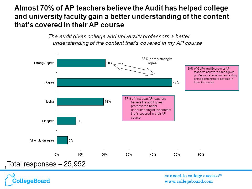 8 connect to college success TM www.collegeboard.com Almost 70% of AP teachers believe the Audit has helped college and university faculty gain a better understanding of the content thats covered in their AP course The audit gives college and university professors a better understanding of the content that s covered in my AP course Total responses = 25,952 77% of first-year AP teachers believe the audit gives professors a better understanding of the content thats covered in their AP course 68% agree/strongly agree 59% of GoPo and Economics AP teachers believe the audit gives professors a better understanding of the content thats covered in their AP course
